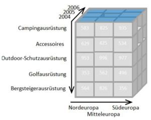 Datenwürfel mit drei Dimensionen