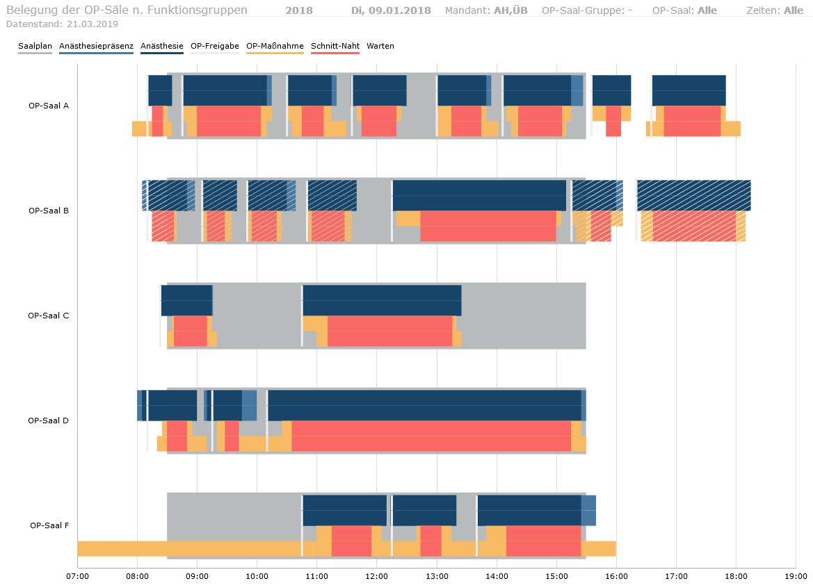 Moderne Visualisierung statt Tabellenkalkulation